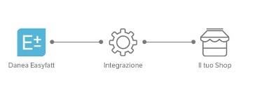 integrazione_ecommerce_danea
